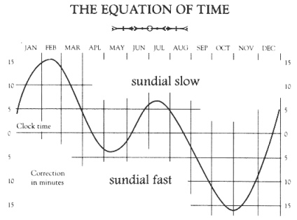 sundials equation of time